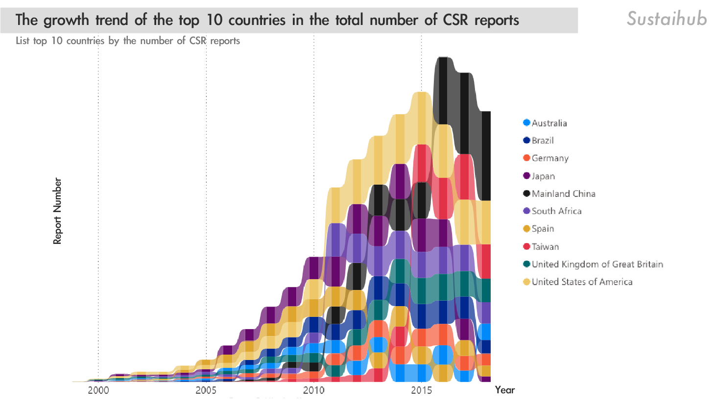 CSR報告總數排名前十的國家,在歷年成長的報告數量變化 The growth trend of the top 10 countries in the total number of CSR reports
