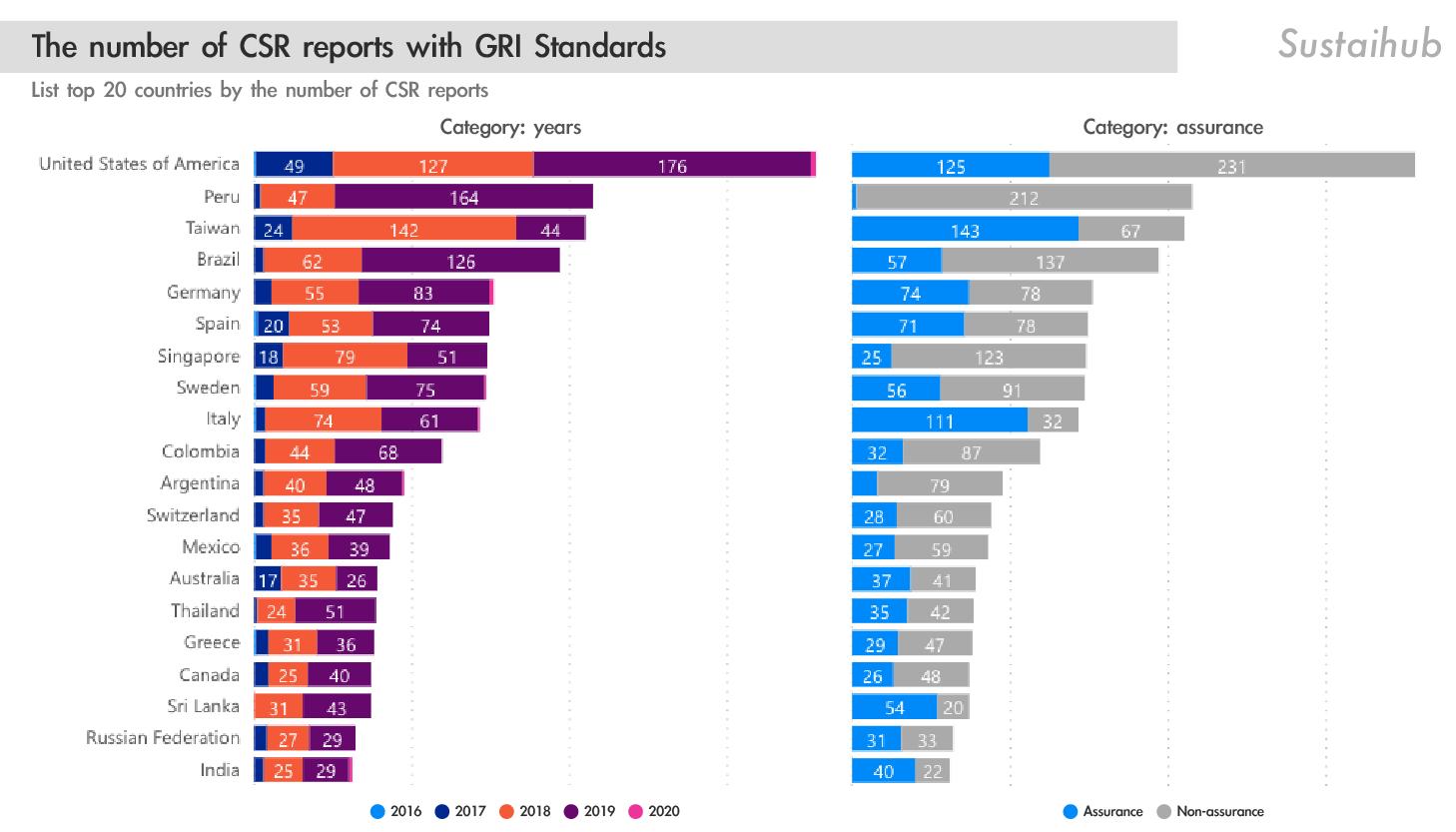 各國採用GRI Standards的報告總數 The number of CSR report with GRI Standards in each nation