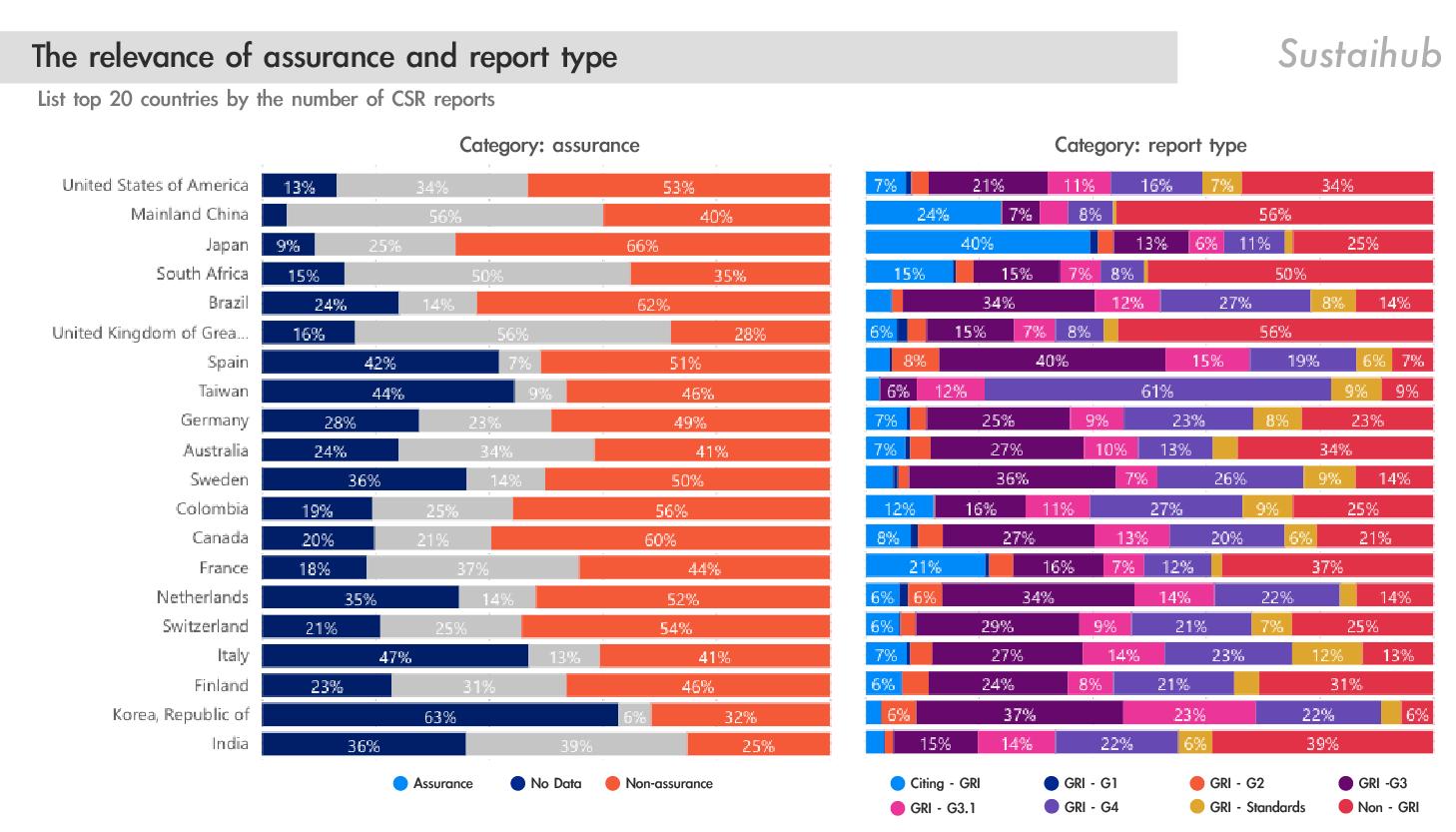 保證確信比例與報告框架的關聯性 The relevance of assurance and report type